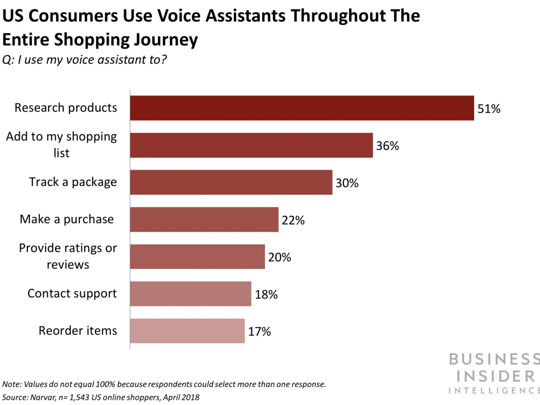 3 methods brand names can take advantage of embracing voice innovation (AAPL, AMZN, GOOGL, MSFT)
