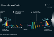 Nobel Reward In Physics 2018: How To Make Ultra-Intense Ultra-Short Laser Pulses