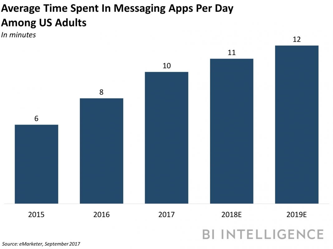 The increasing tide of messaging platforms– and how brand names, companies, and publishers can capitalize