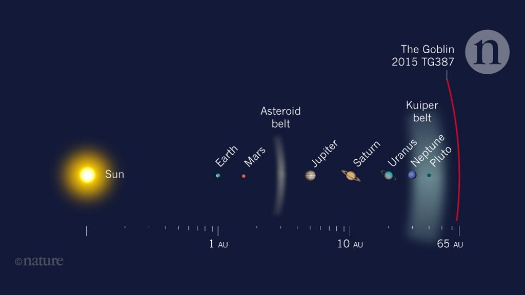 New Dwarf World Found in the Borders of the Planetary System, Providing Astronomers More Ammo to Look For Proof of World 9