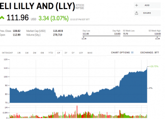 Eli Lilly stock gets bump after outcomes for its mid-stage diabetes drug trial reveals favorable outcomes (LLY)