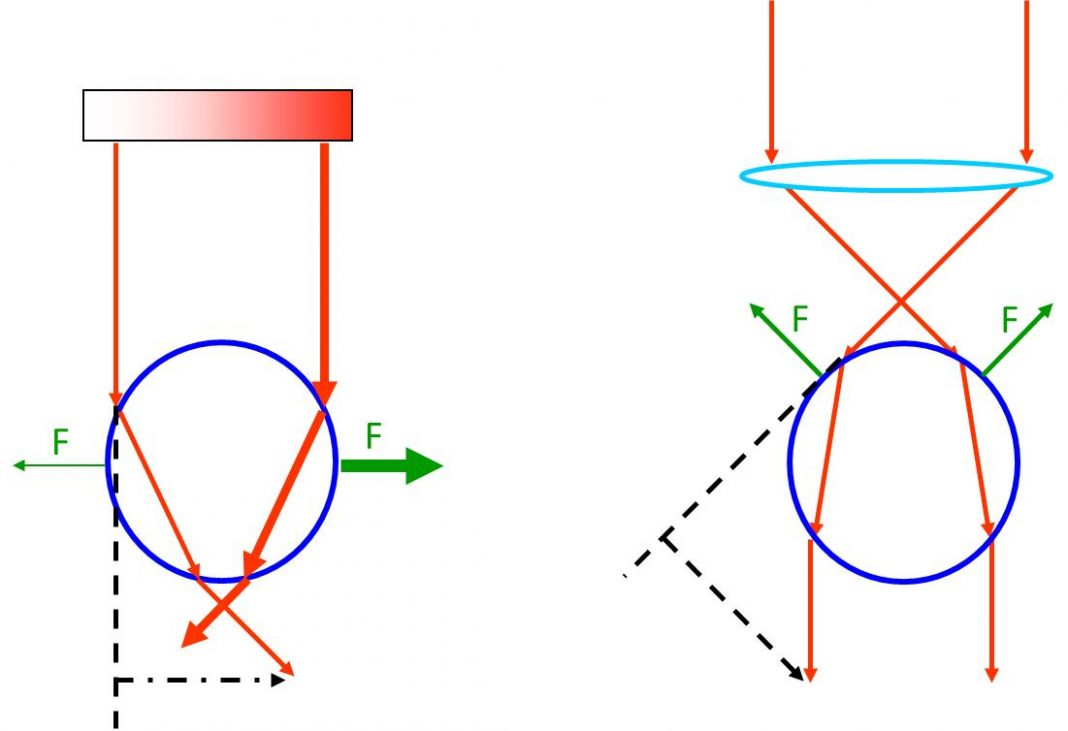 Nobel Reward In Physics 2018: How To Control Little Items With Optical Tweezers