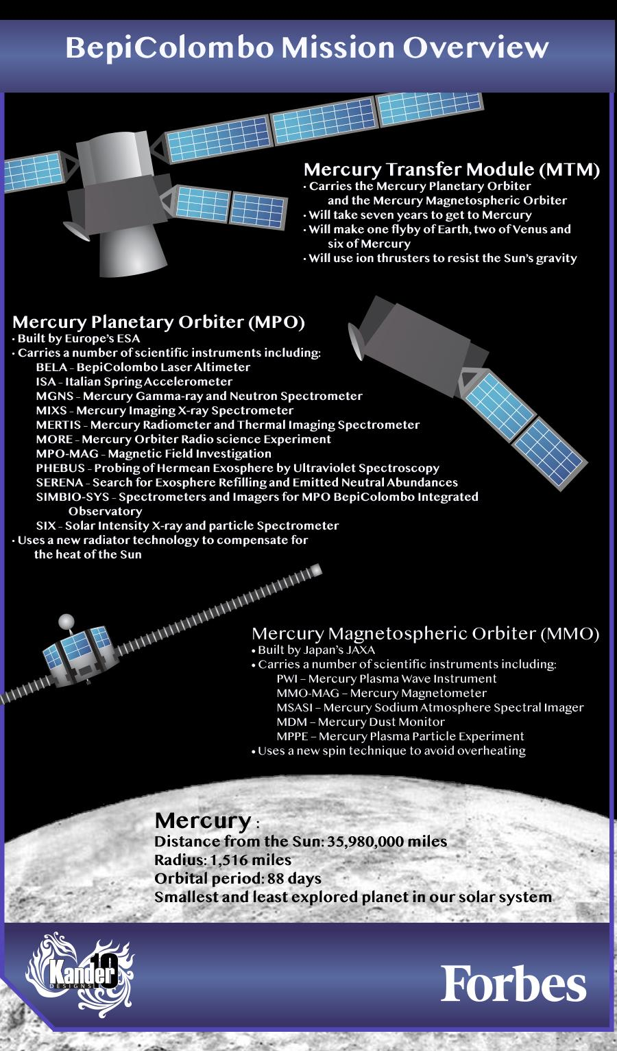 Objective Summary: 5 Things You Required To Understand About BepiColombo [Infographic]