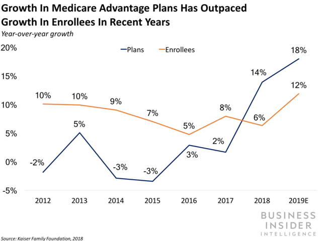 Devoted Health gets into the Medicare Benefit market