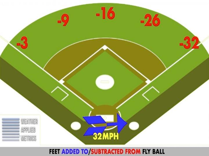 Comprehending The Meteorology Of A Fly Ball May Assist Baseball Groups