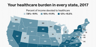 As the expense of health care keeps increasing, here's just how much individuals are getting squeezed in every state