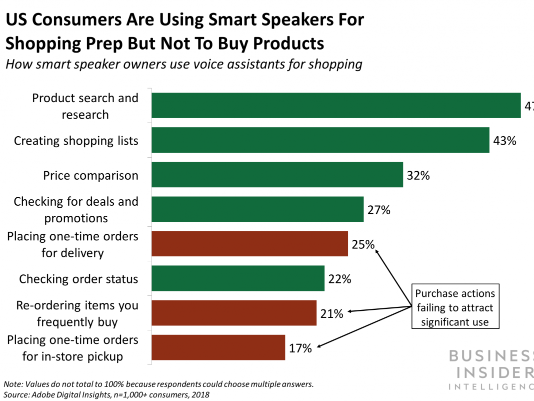 How clever is your refrigerator? Smart home appliances have integrated sensing units to inform customers when to purchase more groceries– or perhaps purchase them immediately (AMZN, TGT, GOOGL, WMT, GE)