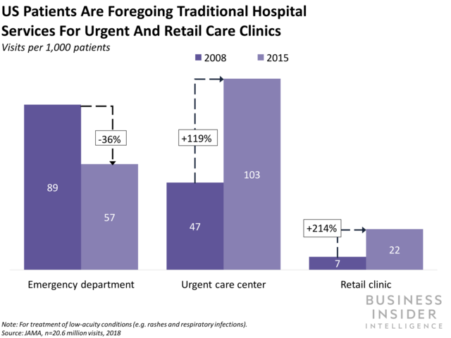 Clients are changing from passive receivers of health care services to active individuals in their own health (TGT, CVS, WMT)