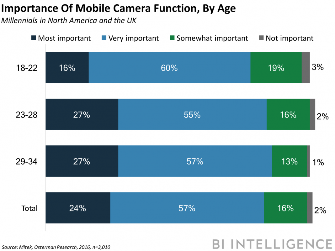 The smart device cam might end up being the brand-new method customers discover items online