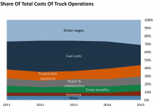 Here's an early look into the self-governing trucking market– and how self-driving innovation is interrupting the method items are provided