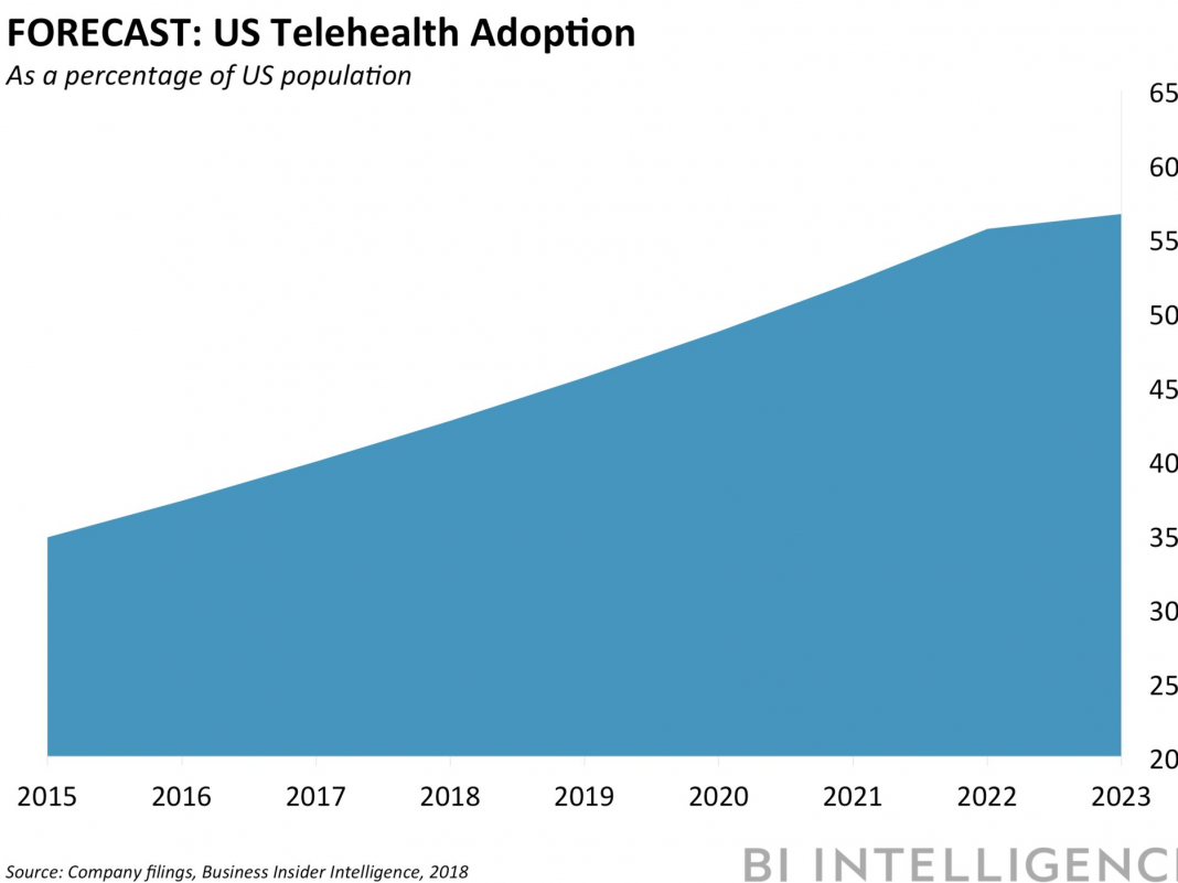 The telehealth market has actually reached a tipping point– however a couple of essential barriers have actually held some suppliers back from adoption