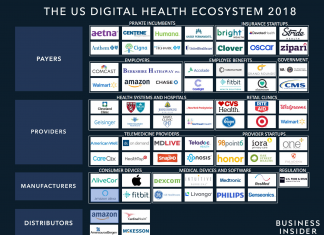 THE DIGITAL HEALTH ENVIRONMENT: An extensive assessment of the gamers and tech patterns improving the future of health care (AAPL, IBM, ANTM, GOOGL, MSFT, AMZN, PFE, GE, MCK, TMUS, WMT, WBA, MRK, CVS)