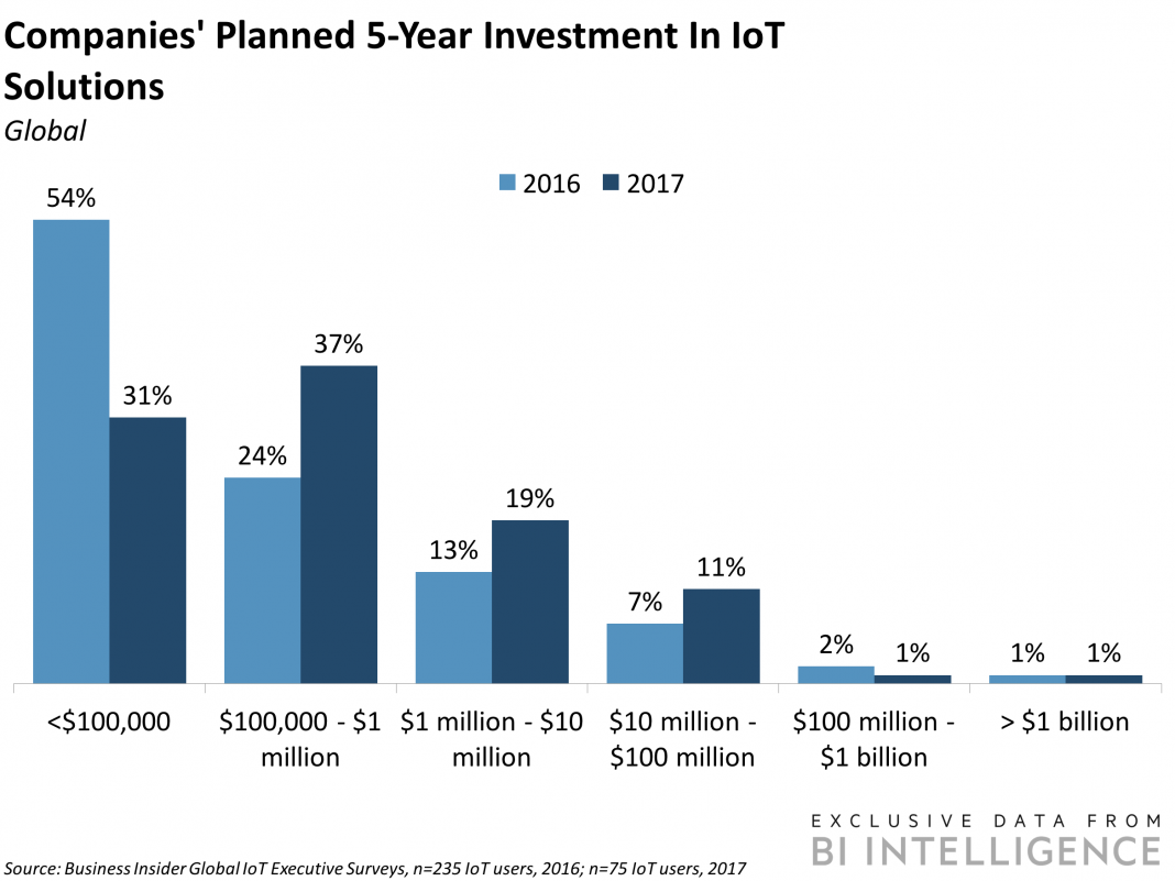 The Web of Things Report: Innovation Trends & & Market Development