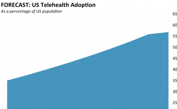 THE United States TELEHEALTH MARKET: The marketplace, chauffeurs, dangers, and chances for incumbents and newbies