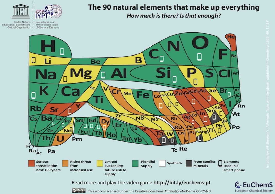 Europe's 'New' Table Of Elements Forecasts Which Components Will Vanish in the Next 100 Years