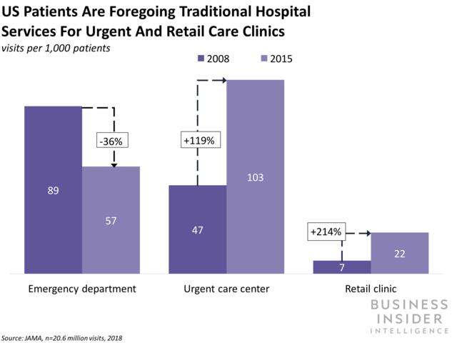 Health center CFOs aren't all set for brand-new service designs