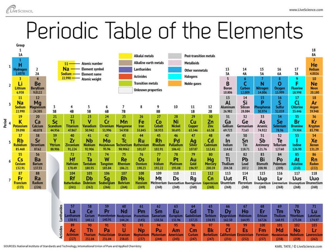 How Are Components Organized in the Table Of Elements?