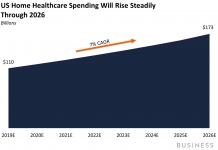 THE United States HOUSE HEALTH CARE REPORT: How United States companies are utilizing telehealth to take advantage of the flourishing house health care market (CVS)