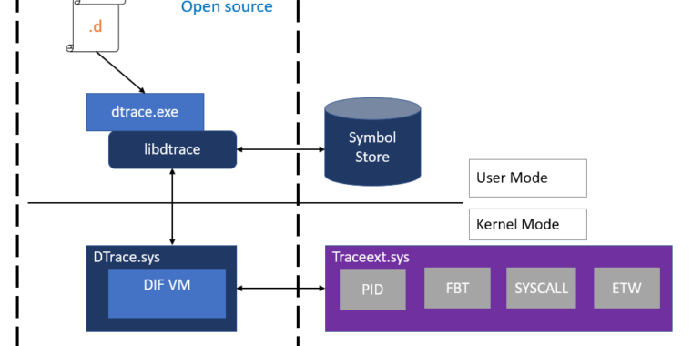 Next Windows release will consist of DTrace assistance
