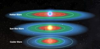 Which Habitable Zones are the very best to Really Look For Life?