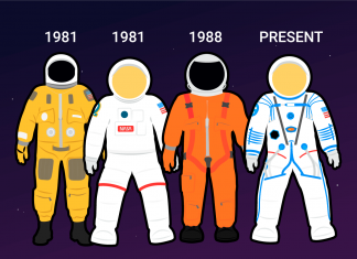 Here's every spacesuit NASA astronauts have actually used considering that the 1960 s– and brand-new designs that might quickly get here