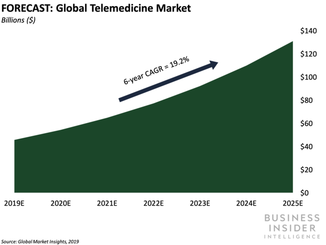 The telemedicine boom impends, and it's producing chances for service providers
