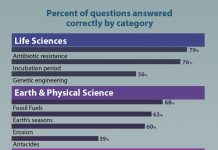 A Test That Demonstrates How Much Americans Learn About Science [Infographic]
