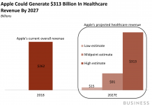 How Apple might produce $313 billion from health care in 2027– and why it will not (AAPL)