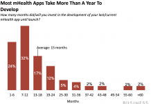 FDA's stiff caution to health apps highlights chance for suppliers