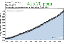 Today is the Greatest Concentration of Climatic CO2 in Human History. 415 Components Per Million. Last Time it Was This High, There Were Trees at the South Pole