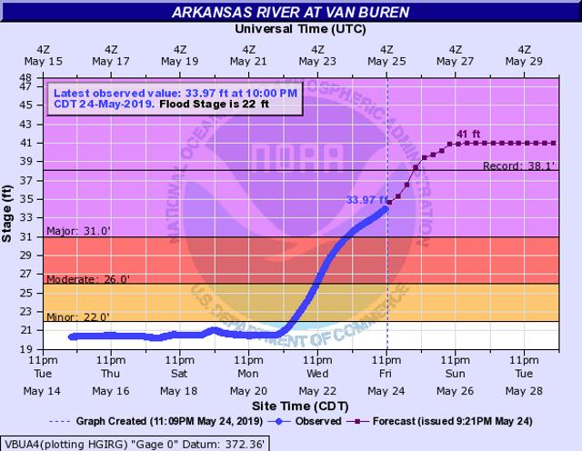 'Near Catastrophic' Flooding Forecasted In Fort Smith, Ark., As Heavy Rain Continues Drenching Plains