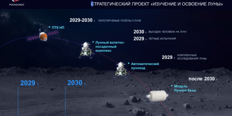 How Russia (yes, Russia) prepares to land cosmonauts on the Moon by 2030