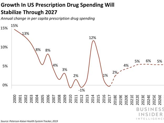 The FDA has actually tapped Merck, Walmart, KPMG, and IBM for a blockchain pilot to track prescription drugs (IMB, WMT, MRK)