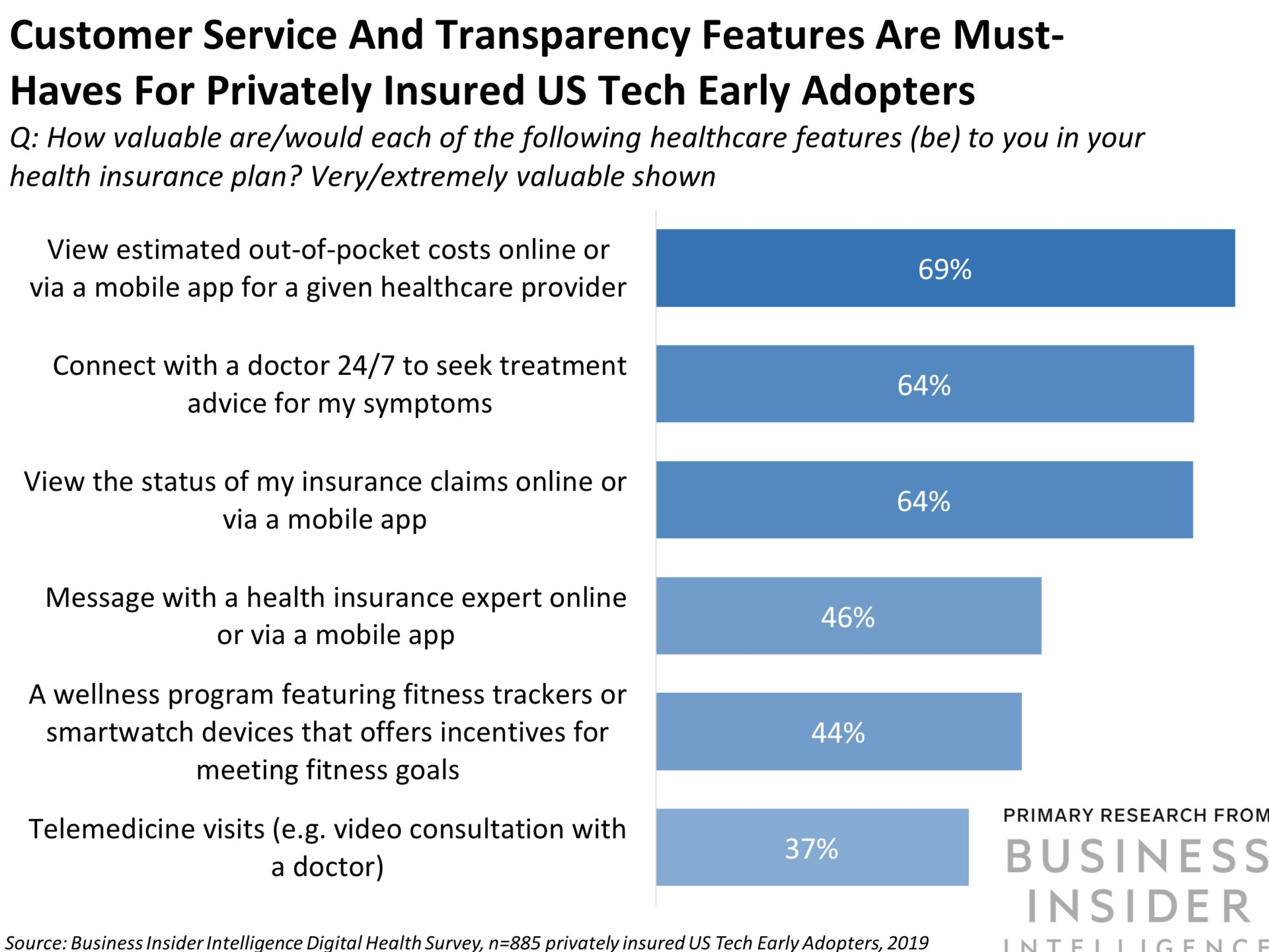 Health Insurance Companies >> The Digital Health One Upmanship Report How The Huge 4