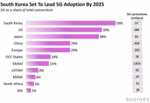 THE INTERNATIONAL 5G LANDSCAPE: An inside take a look at leading 5G markets, essential gamers, and how they are specifying the future of connection
