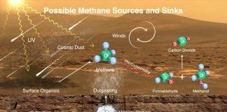 Where Does Mars' Methane Go? New Research Study Offers Possible Response, with Ramifications in the Look For Life.