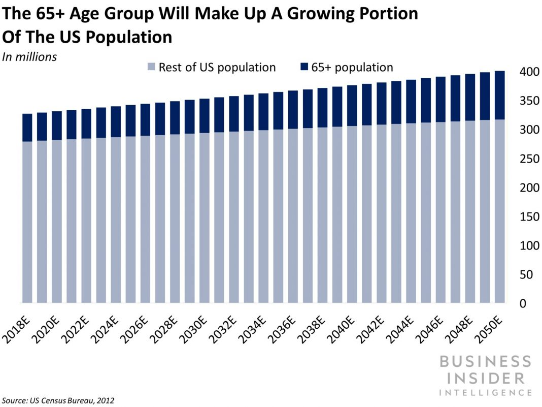 Future need for senior care services like assisted living & & at home care are swarming for digital disturbance