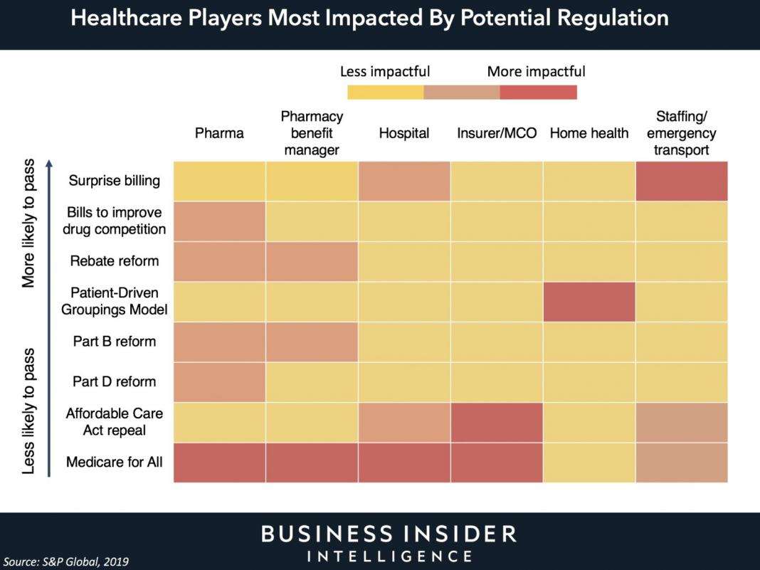 These are the most significant losers in the future of health care