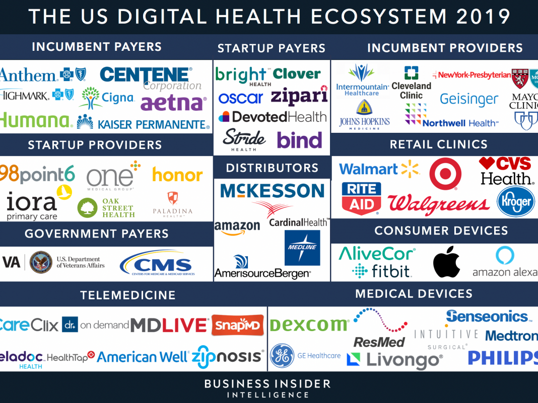 Here are the leading health tech business and start-ups establishing wearable medical gadgets (NTI, MTRX, AAPL, FIT, GRMN)