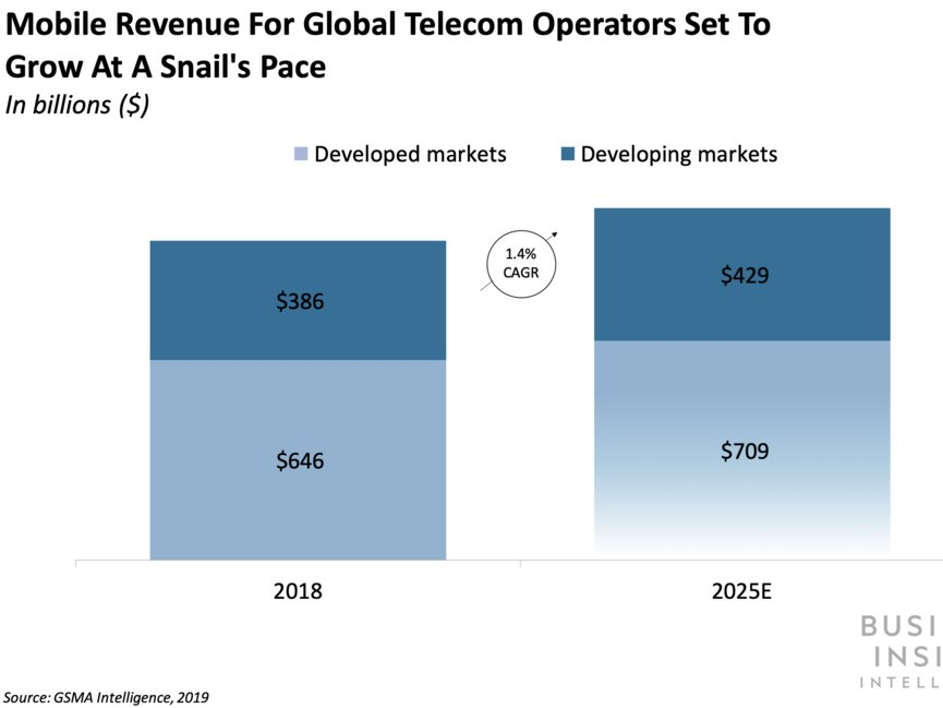 AI IN TELECOM: Why providers might lose if they do not embrace AI quick– and where they can make the most significant gains