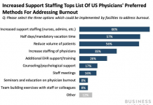 Physician burnout strikes an all-time high with 79% of medical care doctors experiencing workplace tension