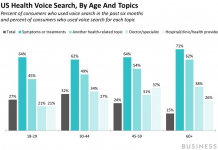 VOICE ASSISTANTS IN HEALTH CARE: An inside take a look at 3 emerging voice usage cases doctor can release to cut expenses, develop commitment, and drive earnings