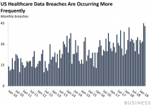 Quick development in the health care cybersecurity market might not suffice to stop breaches