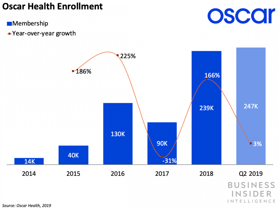 Oscar Health is pressing into 6 brand-new states and 12 markets to offer insurance coverage strategies under the Affordable Care Act