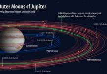 Jupiter's 5 brand-new moons get names, however no Moony McMoonface