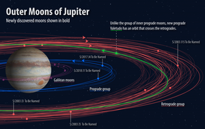 Jupiter's 5 brand-new moons get names, however no Moony McMoonface