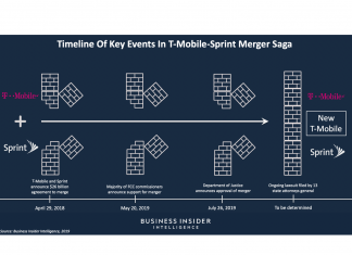 T-Mobile's merger with Sprint is most likely triggering hold-ups with its 5G order (TMUS, S)