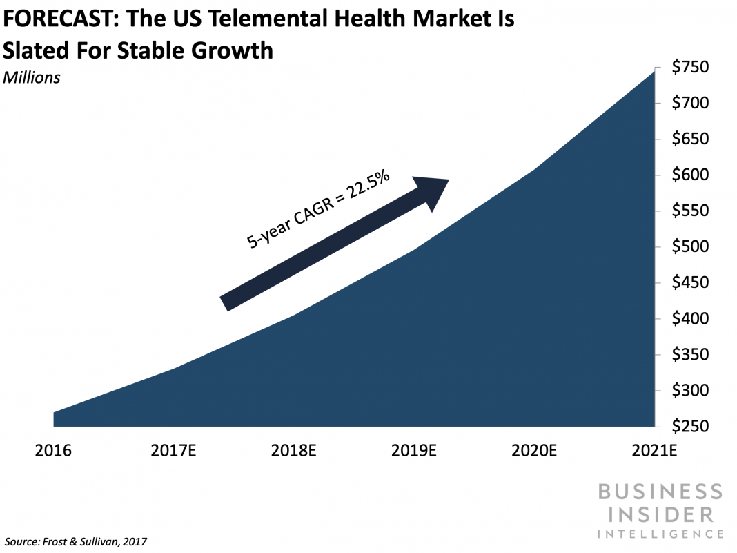 TELEMENTAL HEALTH REPORT: How telehealth can assist United States healthcare facilities and health systems handle the $238 billion psychological health crisis