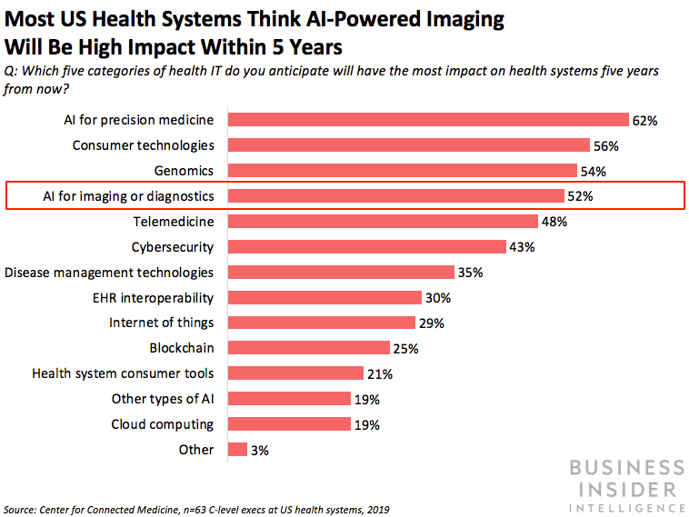 GE Health care made FDA clearance for its AI-powered portable x-ray (GE)