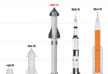 Elon Musk's brand-new Starship would be a beast rocket if constructed. Here's how the SpaceX launch system compares to NASA's 2 most significant rockets and 2 early models.